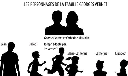 Les personnages de la famille de Georges Vernet : Georges, sa femme Catherine Marcklin, et leurs enfants, Jean, Jacob, Joseph, Marie-Catherine, Catherine et Elisabeth.